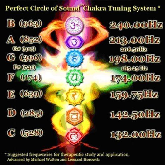 solfeggio notas chakras