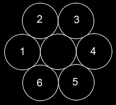 Resultado de imagen para un circulo en el centro y varios circulos alrededor