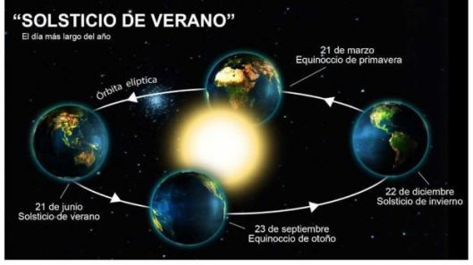 Resultado de imagen para solsticio 21 de junio